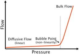 Figure 5. Air flow curve plotted for a wetted membrane during a standard bubble point test. At the bubble point, the curve starts to be non-linear due to the enhanced air flow through opened pores.