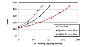 Figure 6: Dust holding capacity of different panel filters. (Conditions: 593×593×95 mm, measurement according to EN 779 (Standard), 3400 cubic metres/hour)