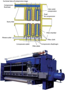 Automatic filter press with diaphragm compression.