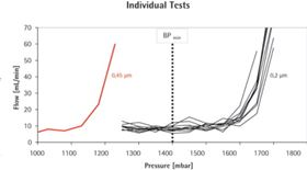 Figure 2. Test results of the bubble point tests for individual Midisart filters. Each curve represents the measurement of a single filter. Ten Midisart 2000 filters with a pore size of 0.2 µm (black curve) and one Midisart with a pore size of 0.45 µm (red curve) were tested.