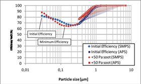 Figure 5: Soot nanoparticle loading on filter media. (No merging procedure of SMPS and APS results.)