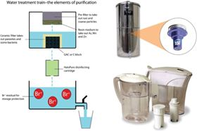 Figure 3. HaloPure Br fits comfortably into standard water treatment trains. Left: Retrofitted into the water path of existing filtration systems, upgrades the performance to purifier status, as required. Right, upper: Incorporated into a conventional treatment cartridge in a pitcher. Right, lower: This leads to disinfection as a new feature of the product.